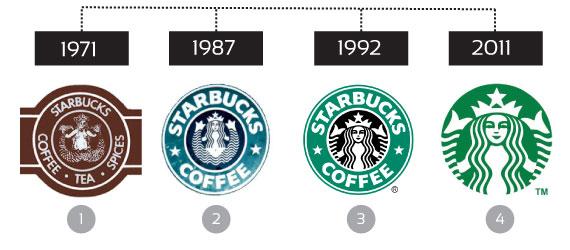Starbucks evolving logos